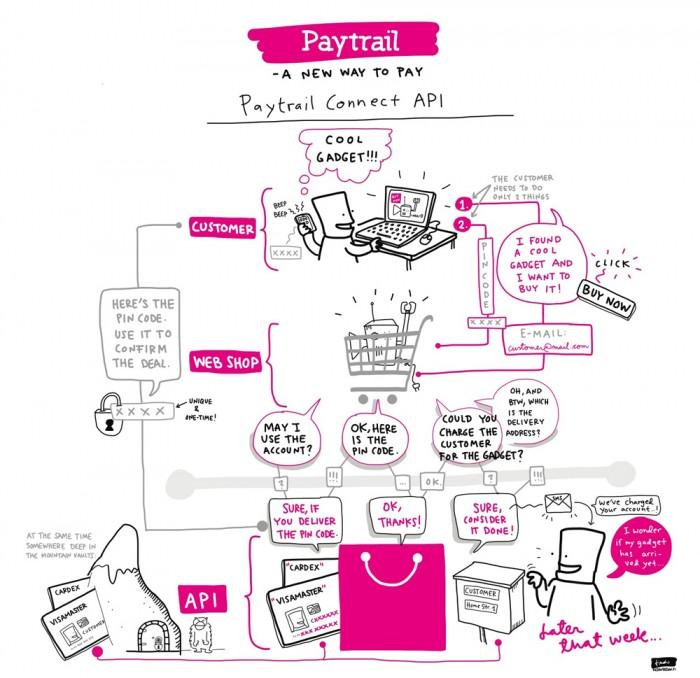 Paytrail Connect API -visualisation by Linda Saukko-Rauta