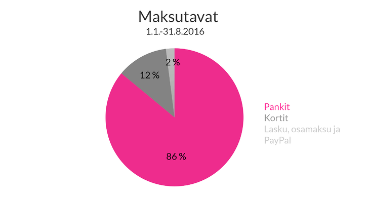 Maksutapojen-vaihtelu-kaikki-maksutavat_2-1.png