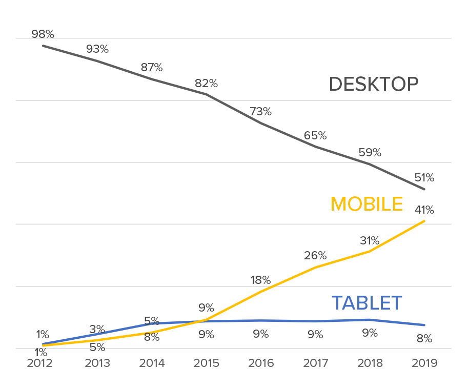 Mobile-payments-2012-2019