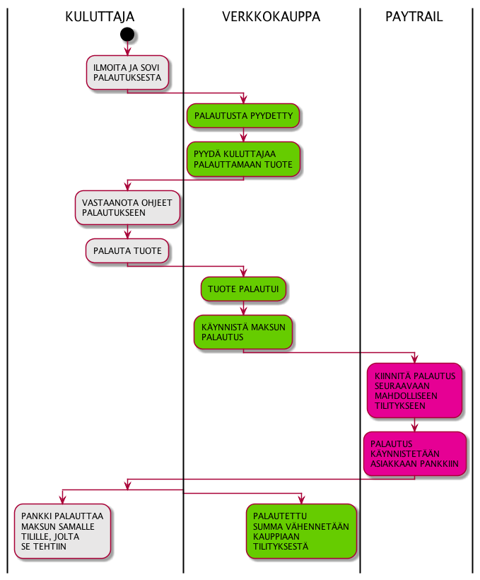 Palautus-pankki-API