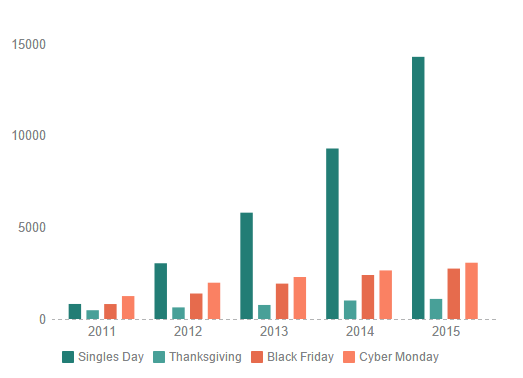 Paytrail-Top-holidays-by-sales-2011-2015.png