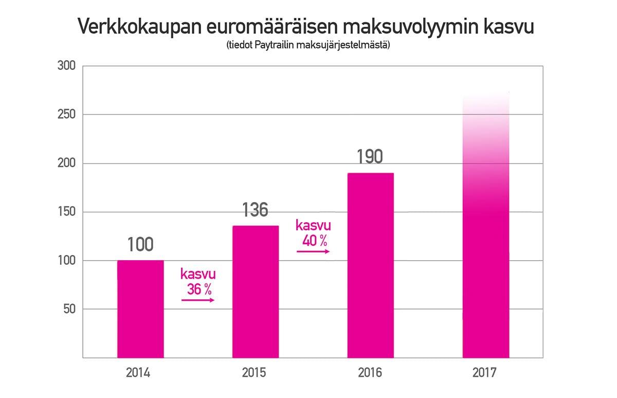 Paytrail-verkkokaupan-vuosittainen-maksuvolyymi