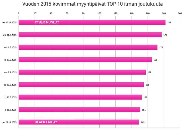Paytrail-vuoden-kovimmat-myyntipaivat-2015-top-10-ilman-joulukuuta-PINK.jpg