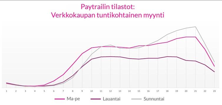 Paytrail_tIlastot_tuntikohtainen_myynti.jpg