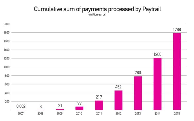Paytrailin-maksukertyma-2-miljardia-vuosittainen-EN.jpg