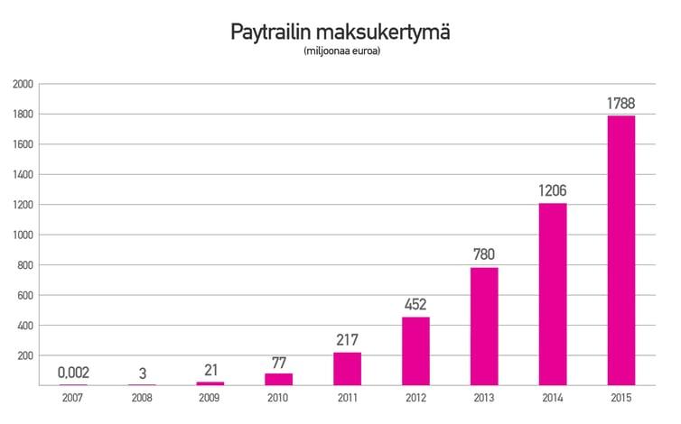 Paytrailin-maksukertyma-2-miljardia-vuosittainen.jpg