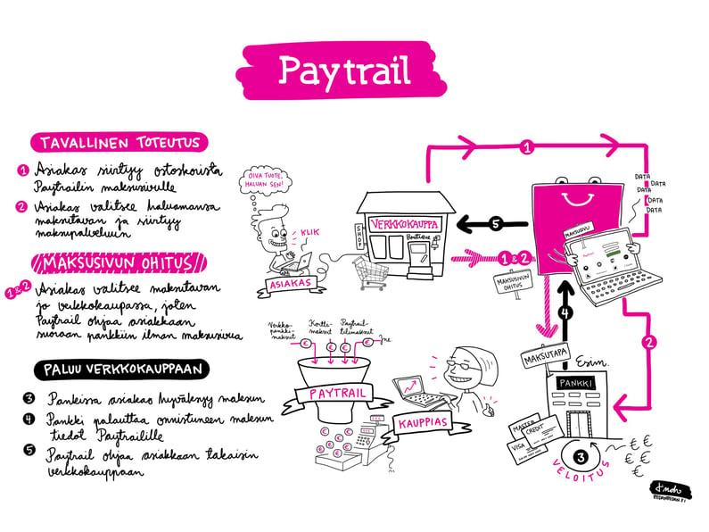 Paytrail_maksukulku