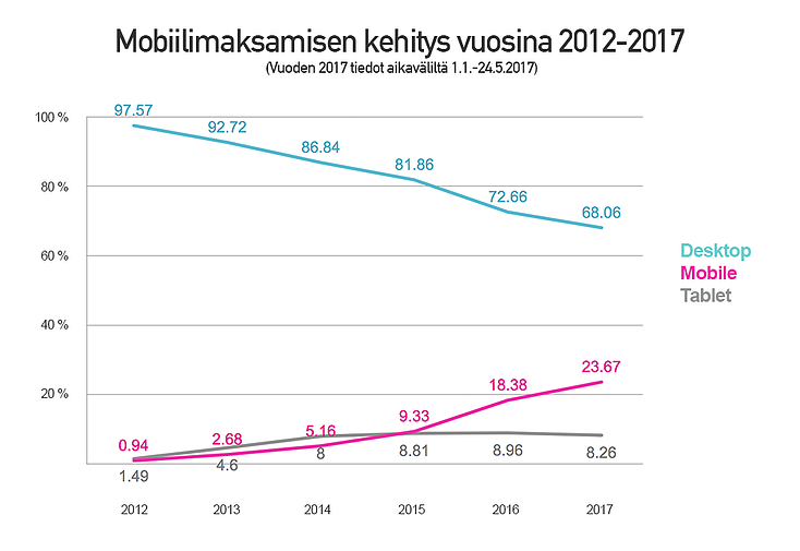 Paytrail-mobiilimaksamisen-kehitys-2012-2017.png