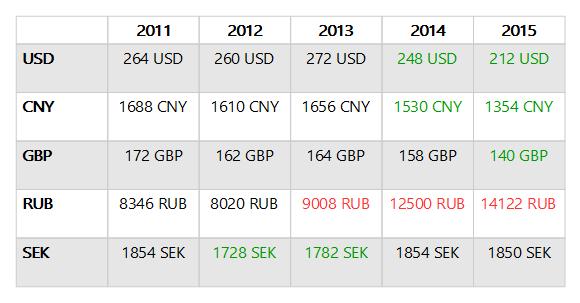paytrail-200-Euron-ostoskorin-arvo-paikallisessa-valuutassa-2011__2015.png