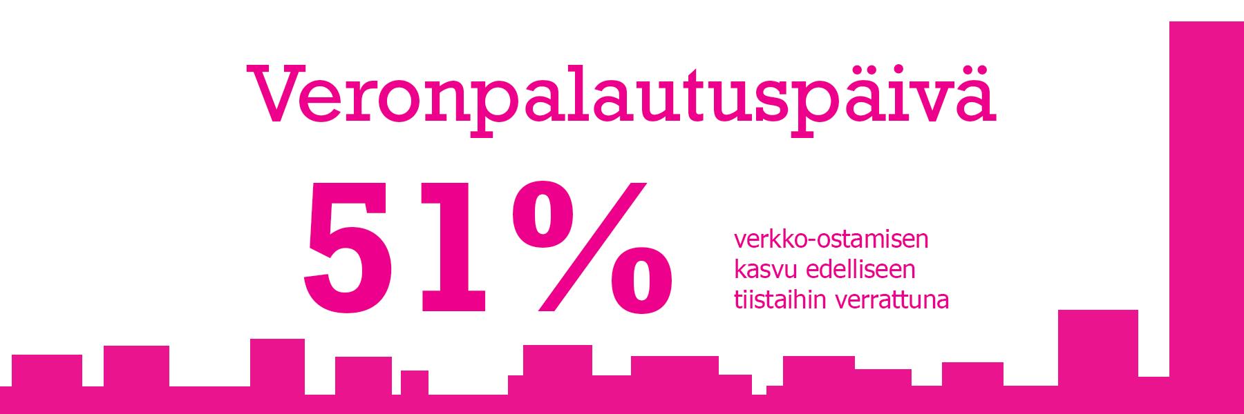 Veronpalautuspäivänä tehtiin 51 % enemmän verkko-ostoksia kuin viikkoa aiemmin