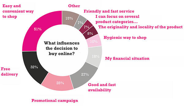 what-influences-the-decision-to-buy-online-in-finland