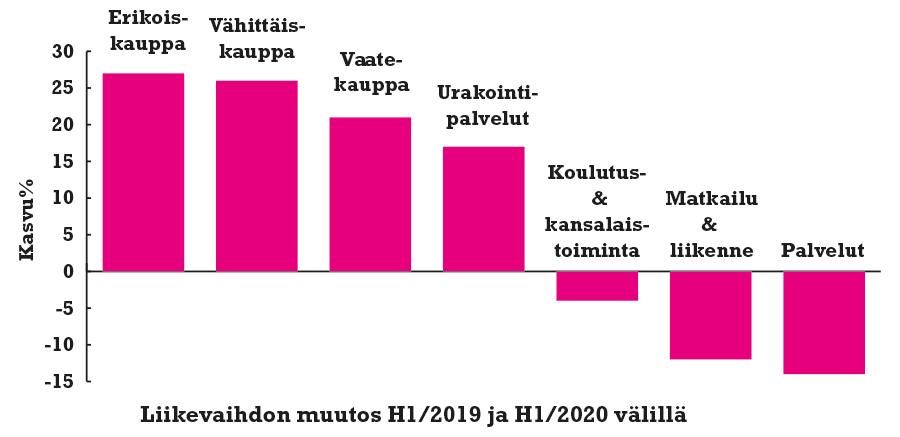 Liikevaihdon-muutos-kevat-2019-2020-verkkokaupat