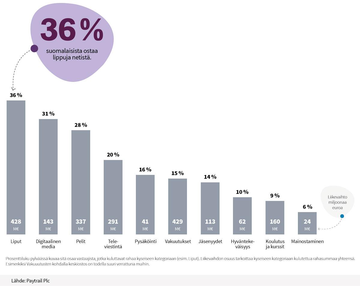 Palvelujen-osto-verkosta-Suomessa-2018-paytrail