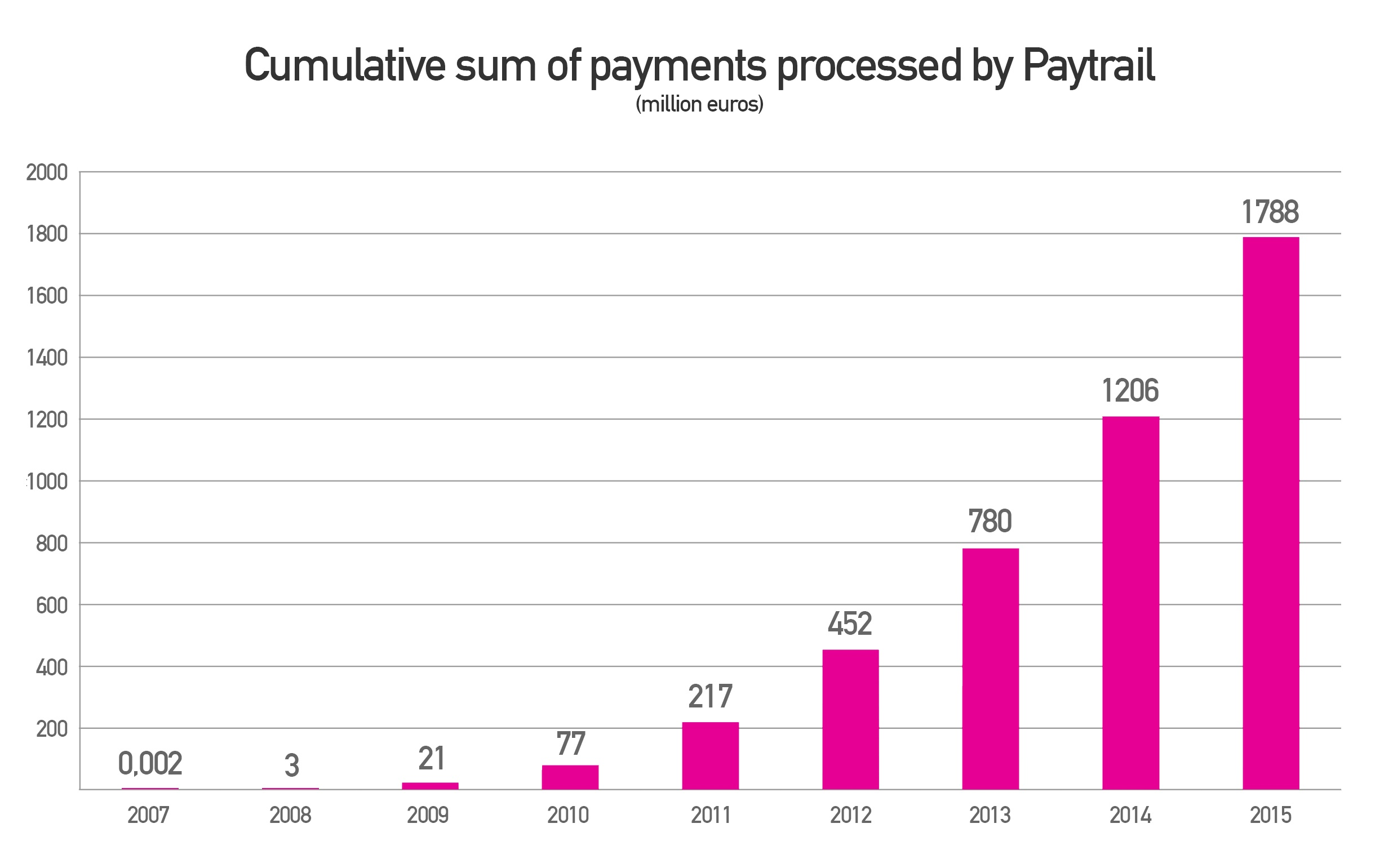 Press Release: Over 2 billion euros in payments processed via Paytrail's payment service
