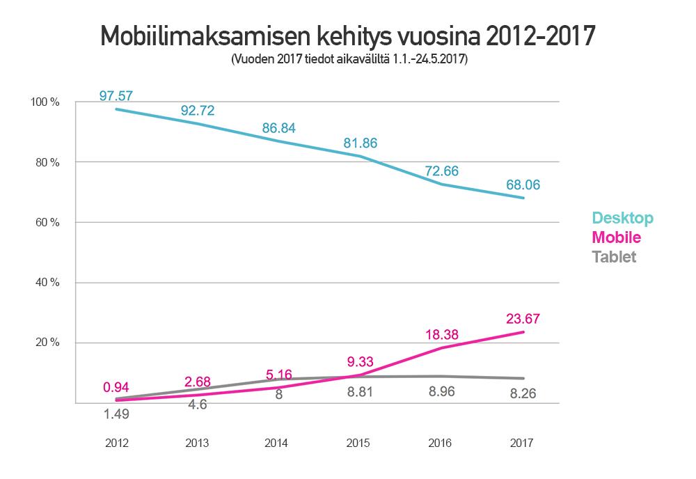 Mobiilimaksaminen kiihdyttää kasvuaan - katso uusimmat luvut