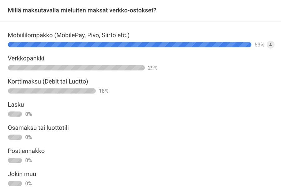 Miten suomalaiset maksavat verkossa 2021?