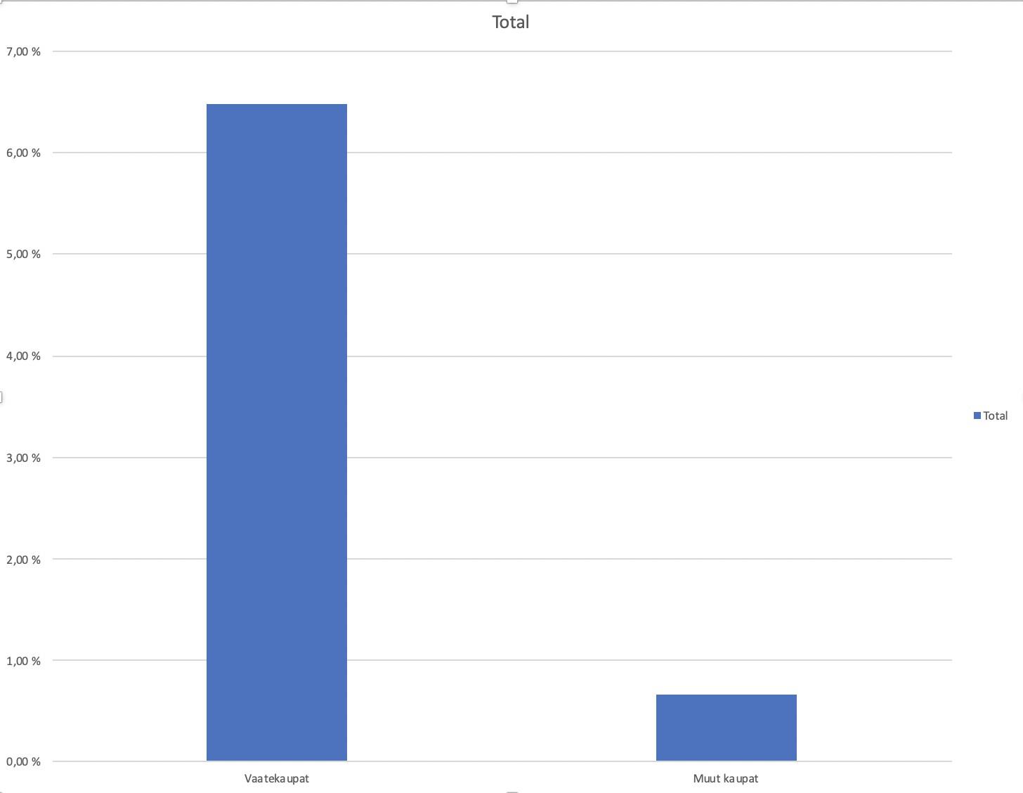 Statistiikkaa maksunpalautuksista - yksi toimiala poikkeaa muista