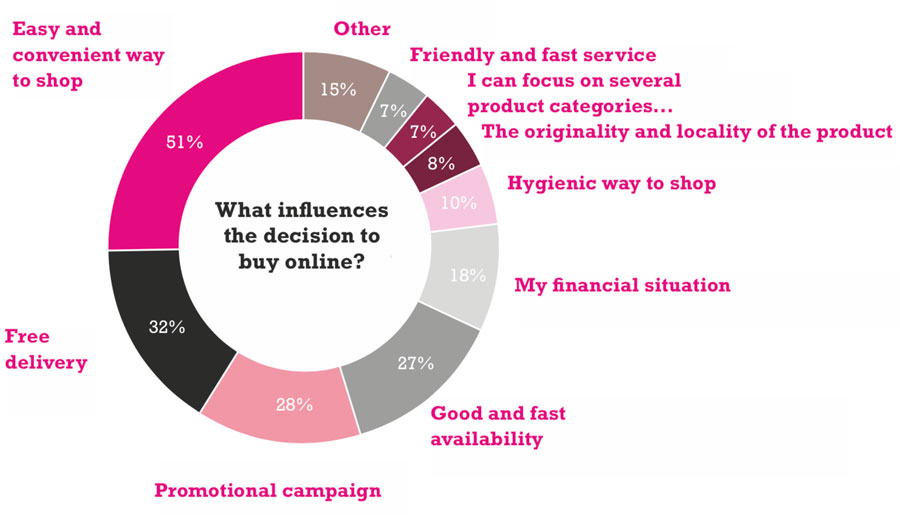 What influences a consumer's buying decision in an online store?